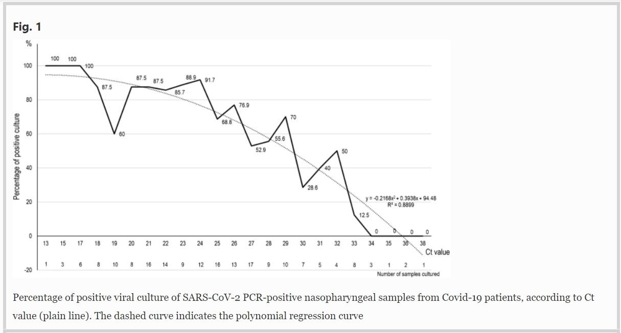 RELACI´N ENTRE CULTIVO DE SARS-COV-2 Y NIVEL DE AMPLIFICACIÓN DE PCR