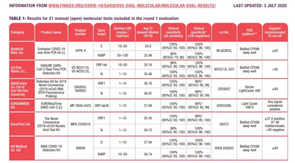 DIFERENTES PCR SEGÚN LABORATORIOS