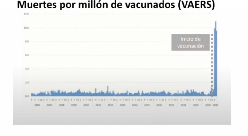 VAERS - TASA DE MORTALIDAD POR MILLÓN DE VACUNADOS (2006-2021)